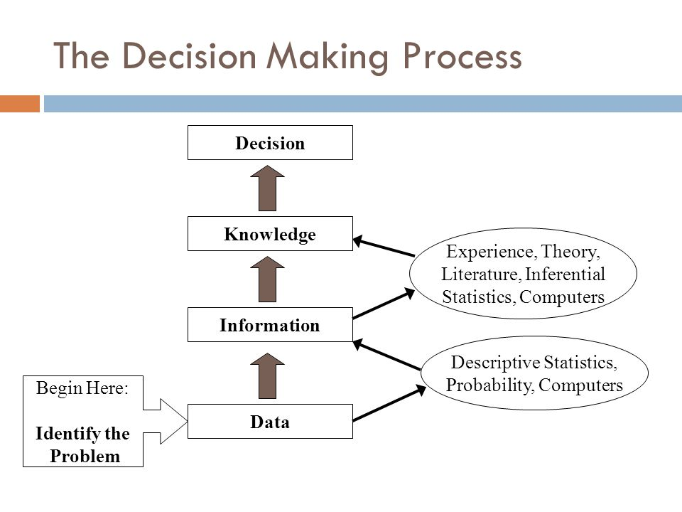 The Decision Making Process Begin Here: Identify the Problem Data Information Knowledge Decision Descriptive Statistics, Probability, Computers Experience, Theory, Literature, Inferential Statistics, Computers
