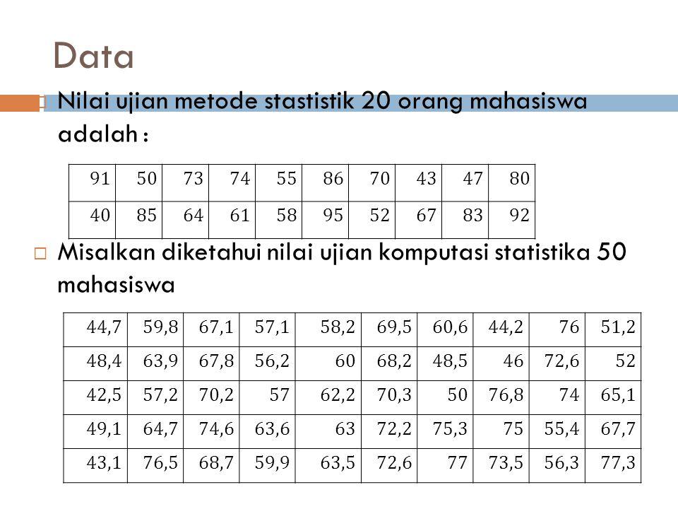 Data  Nilai ujian metode stastistik 20 orang mahasiswa adalah :  Misalkan diketahui nilai ujian komputasi statistika 50 mahasiswa 915073745586704347