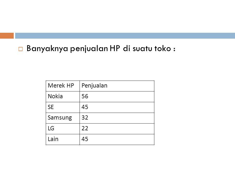  Banyaknya penjualan HP di suatu toko : Merek HPPenjualan Nokia56 SE45 Samsung32 LG22 Lain45