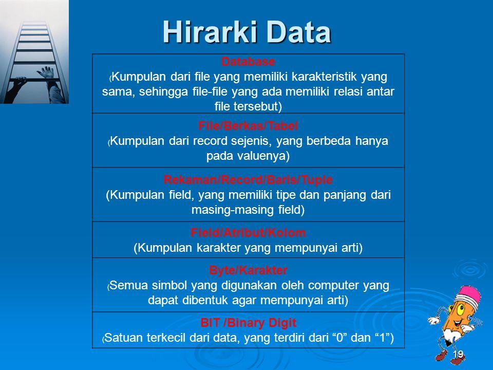 Hirarki Data Database ( Kumpulan dari file yang memiliki karakteristik yang sama, sehingga file-file yang ada memiliki relasi antar file tersebut) Fil