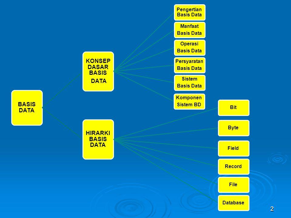 BASIS DATA KONSEP DASAR BASIS DATA Pengertian Basis Data Manfaat Basis Data Operasi Basis Data Persyaratan Basis Data Sistem Basis Data Komponen Siste