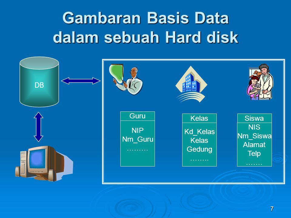 Gambaran Basis Data dalam sebuah Hard disk Guru NIP Nm_Guru ……… Kd_Kelas Kelas Gedung …….. NIS Nm_Siswa Alamat Telp ……. KelasSiswa 7