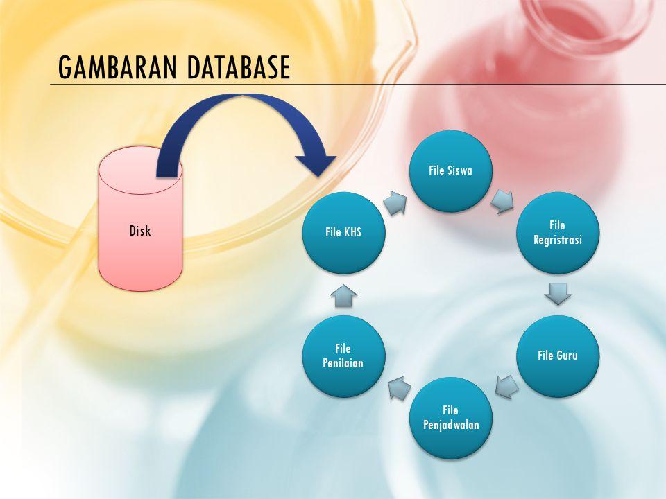GAMBARAN DATABASE File Siswa File Regristrasi File Guru File Penjadwalan File Penilaian File KHS Disk