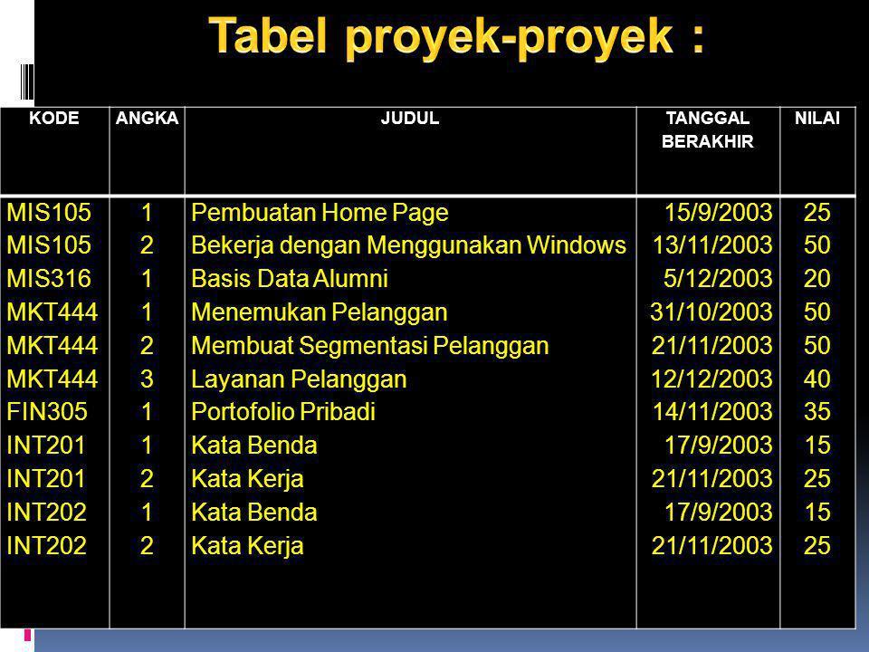 KODEANGKAJUDUL TANGGAL BERAKHIR NILAI MIS105 MIS316 MKT444 FIN305 INT201 INT202 1211231121212112311212 Pembuatan Home Page Bekerja dengan Menggunakan Windows Basis Data Alumni Menemukan Pelanggan Membuat Segmentasi Pelanggan Layanan Pelanggan Portofolio Pribadi Kata Benda Kata Kerja Kata Benda Kata Kerja 15/9/2003 13/11/2003 5/12/2003 31/10/2003 21/11/2003 12/12/2003 14/11/2003 17/9/2003 21/11/2003 17/9/2003 21/11/2003 25 50 20 50 40 35 15 25 15 25