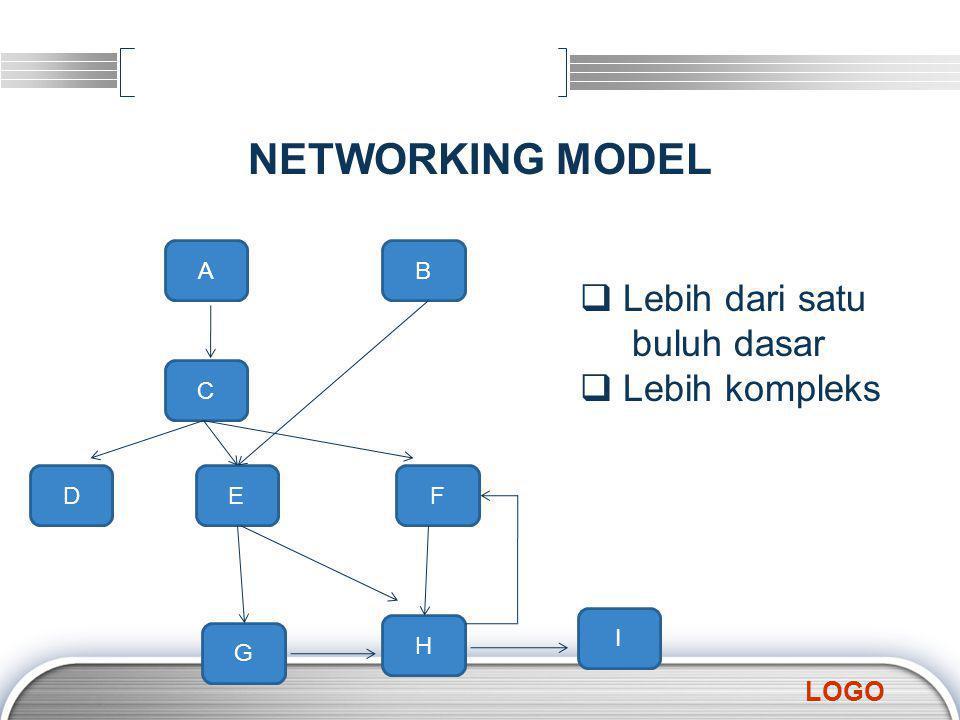 LOGO NETWORKING MODEL AB C DEF G H I  Lebih dari satu buluh dasar ebih kompleks