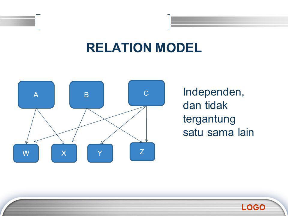 LOGO RELATION MODEL AB C WXY Z Independen, dan tidak tergantung satu sama lain