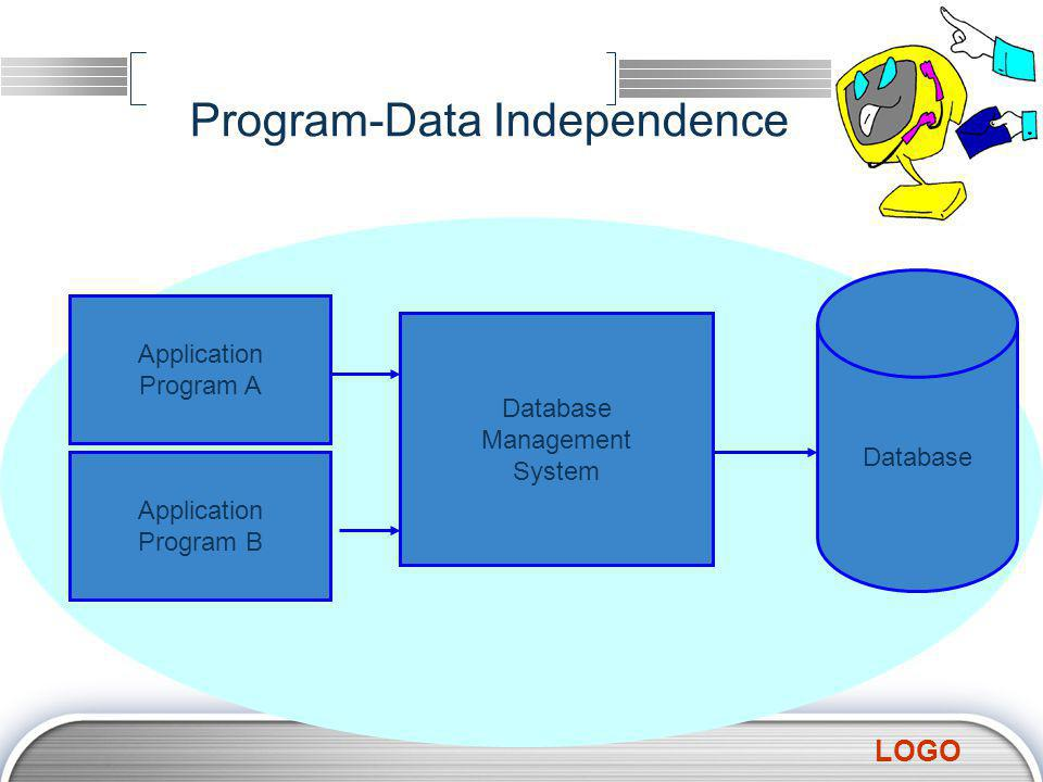 LOGO Program-Data Independence Application Program A Application Program B Database Management System Database