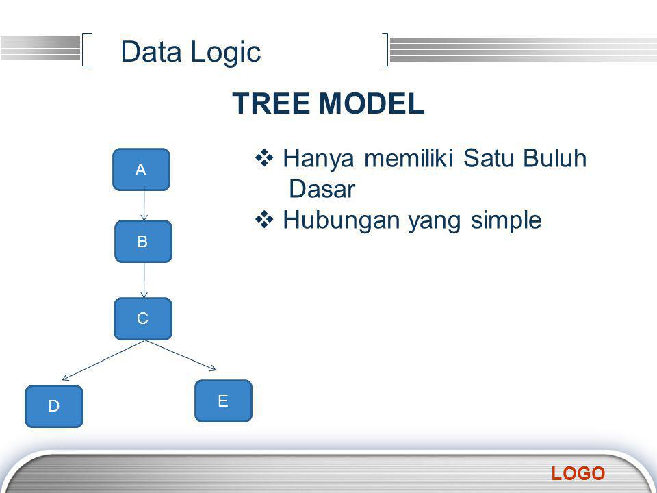 LOGO Data Logic TREE MODEL A B C D E  Hanya memiliki Satu Buluh Dasar ubungan yang simple