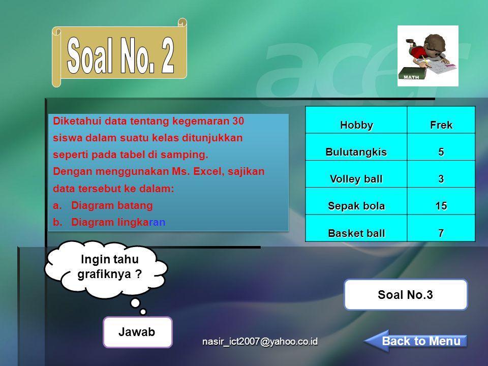 nasir_ict2007@yahoo.co.idHobbyFrekBulutangkis5 Volley ball 3 Sepak bola 15 Basket ball 7 Diketahui data tentang kegemaran 30 siswa dalam suatu kelas ditunjukkan seperti pada tabel di samping.