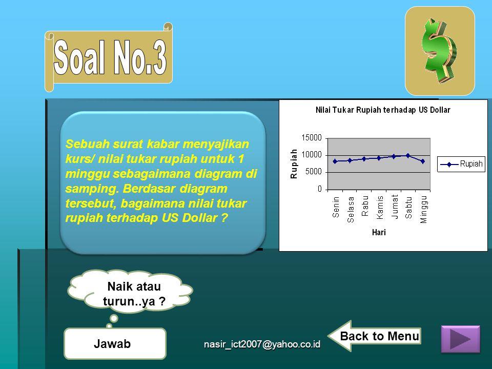 nasir_ict2007@yahoo.co.id Sebuah surat kabar menyajikan kurs/ nilai tukar rupiah untuk 1 minggu sebagaimana diagram di samping. Berdasar diagram terse