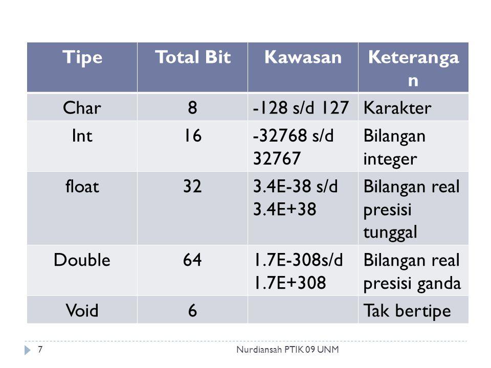 TipeTotal BitKawasanKeteranga n Char8-128 s/d 127Karakter Int16-32768 s/d 32767 Bilangan integer float323.4E-38 s/d 3.4E+38 Bilangan real presisi tunggal Double641.7E-308s/d 1.7E+308 Bilangan real presisi ganda Void6Tak bertipe 7Nurdiansah PTIK 09 UNM