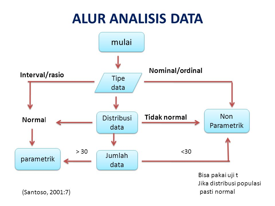ALUR ANALISIS DATA mulai Tipe data Nominal/ordinal Non Parametrik Distribusi data Tidak normal Jumlah data > 30 (Santoso, 2001:7) Bisa pakai uji t Jik