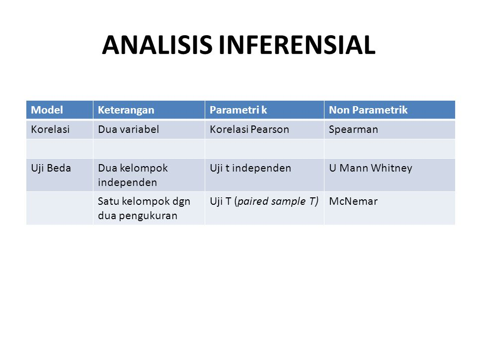 ANALISIS INFERENSIAL ModelKeteranganParametri kNon Parametrik KorelasiDua variabelKorelasi PearsonSpearman Uji BedaDua kelompok independen Uji t indep