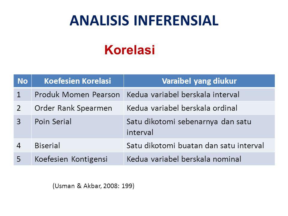 ANALISIS INFERENSIAL NoKoefesien KorelasiVaraibel yang diukur 1Produk Momen PearsonKedua variabel berskala interval 2Order Rank SpearmenKedua variabel