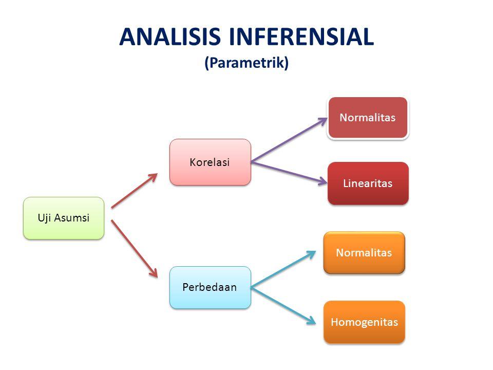 ANALISIS INFERENSIAL (Parametrik) Korelasi Perbedaan Normalitas Linearitas Normalitas Homogenitas Uji Asumsi