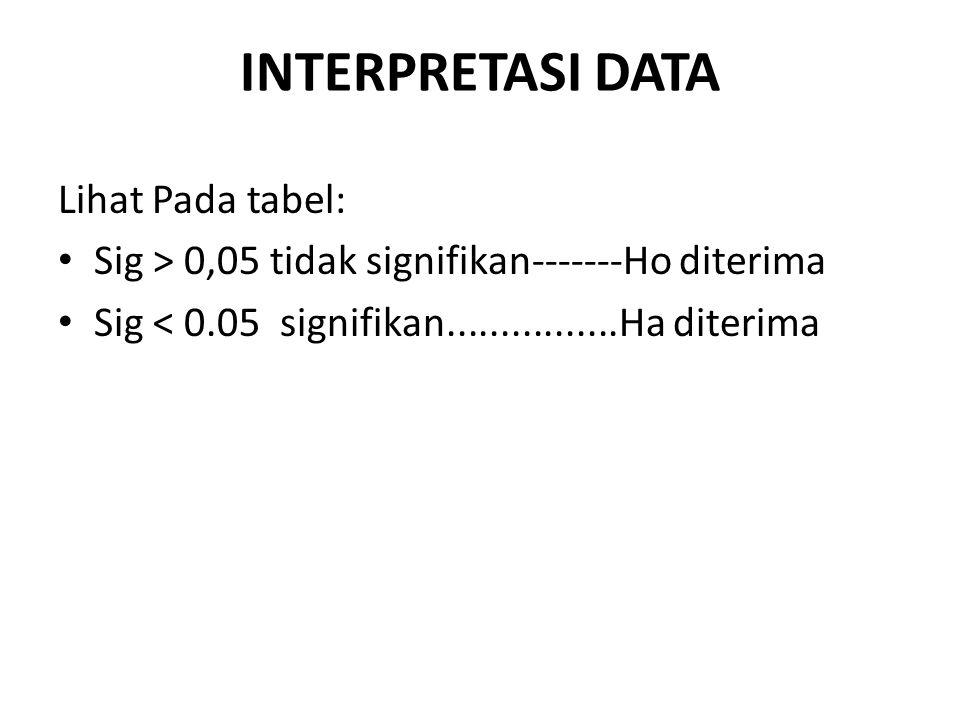 INTERPRETASI DATA Lihat Pada tabel: Sig > 0,05 tidak signifikan-------Ho diterima Sig < 0.05 signifikan................Ha diterima