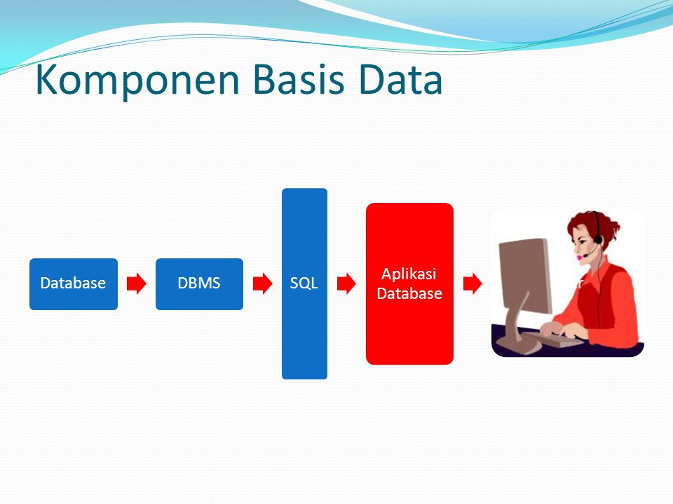 Komponen Basis Data DatabaseDBMS SQL Aplikasi Database User