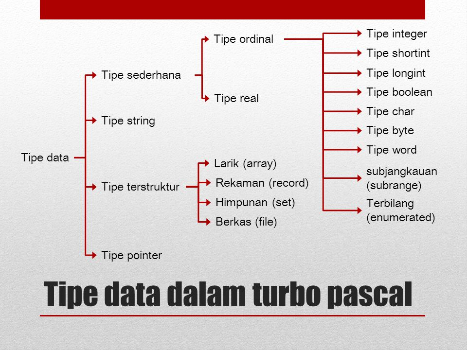 Tipe data dalam turbo pascal Tipe data Tipe sederhana Tipe string Tipe terstruktur Tipe pointer Tipe ordinal Tipe real Tipe integer Tipe longint Tipe shortint Tipe boolean Tipe char Tipe byte Tipe word subjangkauan (subrange) Terbilang (enumerated) Larik (array) Rekaman (record) Berkas (file) Himpunan (set)