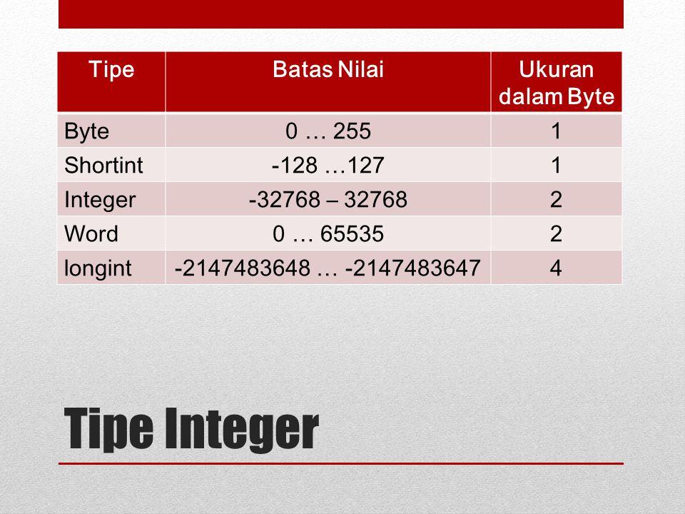 Tipe Integer TipeBatas NilaiUkuran dalam Byte Byte0 … 2551 Shortint-128 …1271 Integer-32768 – 327682 Word0 … 655352 longint-2147483648 … -21474836474
