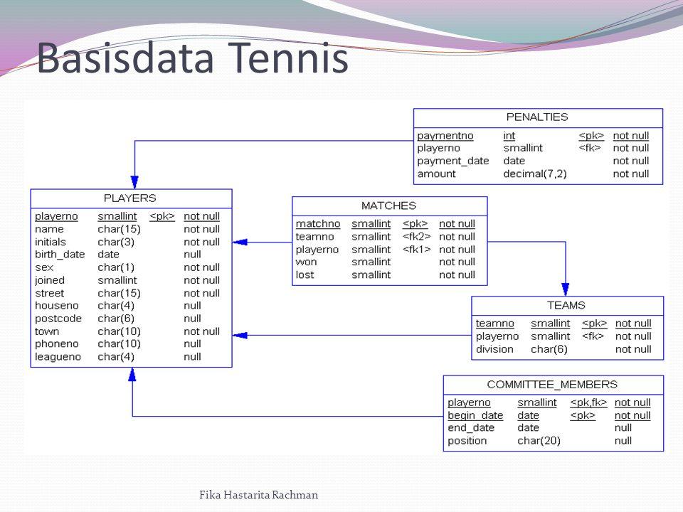 Basisdata Tennis Fika Hastarita Rachman