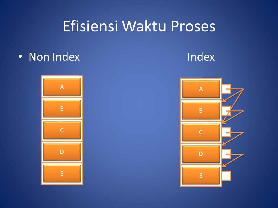 Efisiensi Waktu Proses Non IndexIndex A A B B C C D D E E A A B B C C D D E E