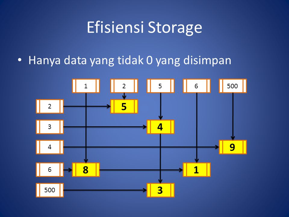 Efisiensi Storage Hanya data yang tidak 0 yang disimpan 1256500 2 3 4 6 8 5 3 9 4 1