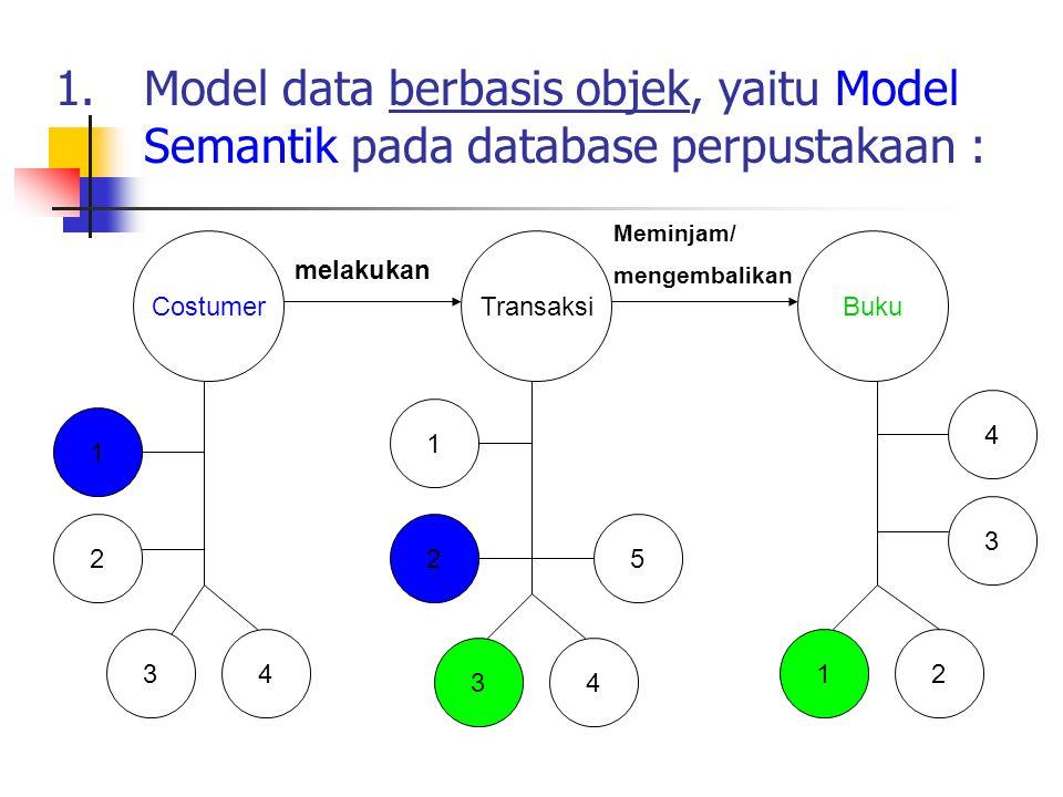 1.Model data berbasis objek, yaitu Model Semantik pada database perpustakaan : 5 TransaksiBuku 2 1 34 12 3 4 Costumer 1 2 43 melakukan Meminjam/ mengembalikan
