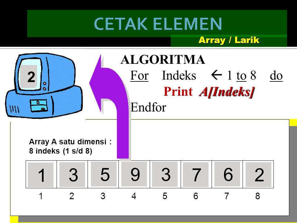 12345678 Array A satu dimensi : 8 indeks (1 s/d 8) Array / Larik ALGORITMA For Indeks  1 to 8 do A[Indeks] Input A[Indeks] Endfor ? 1 ? 3 ? 5 0 0 0 0