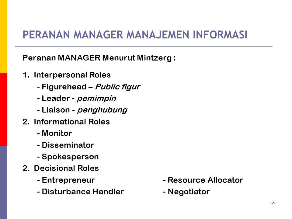 10 PERANAN MANAGER MANAJEMEN INFORMASI Peranan MANAGER Menurut Mintzerg : 1.