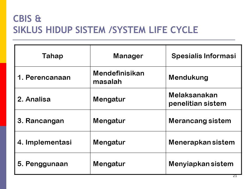 21 CBIS & SIKLUS HIDUP SISTEM /SYSTEM LIFE CYCLE TahapManagerSpesialis Informasi 1.