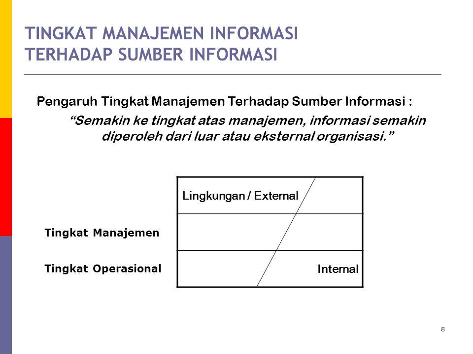 8 TINGKAT MANAJEMEN INFORMASI TERHADAP SUMBER INFORMASI Pengaruh Tingkat Manajemen Terhadap Sumber Informasi : Semakin ke tingkat atas manajemen, informasi semakin diperoleh dari luar atau eksternal organisasi. Lingkungan / External Internal Tingkat Manajemen Tingkat Operasional