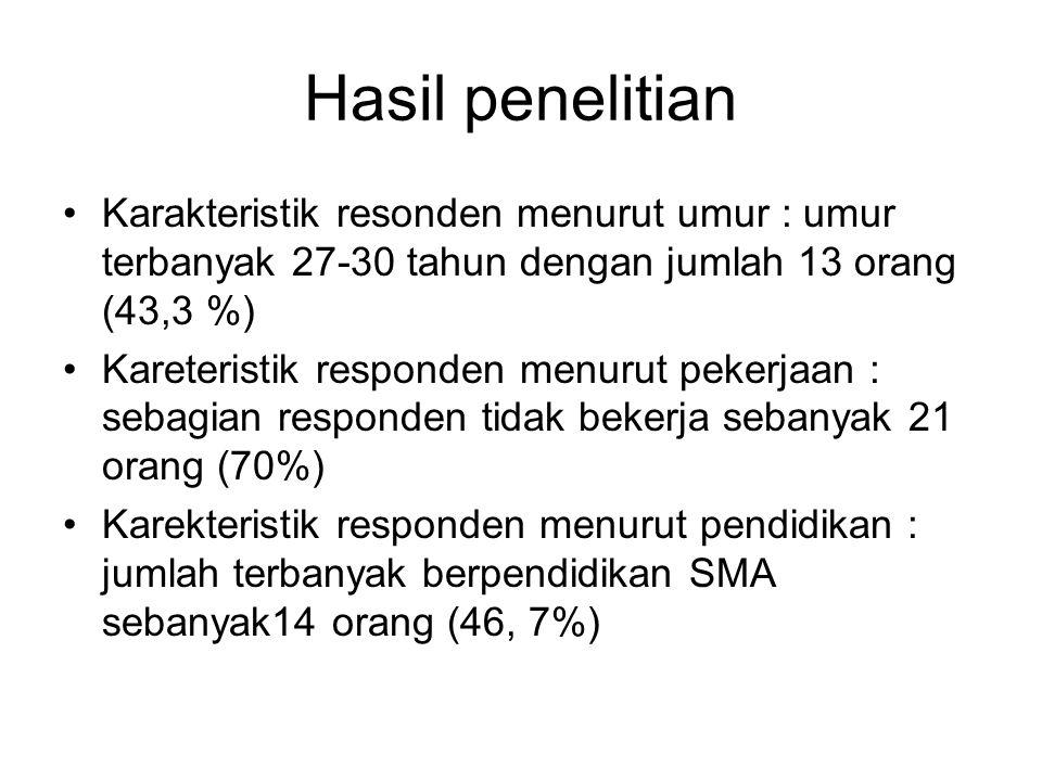 Hasil penelitian Karakteristik resonden menurut umur : umur terbanyak 27-30 tahun dengan jumlah 13 orang (43,3 %) Kareteristik responden menurut peker
