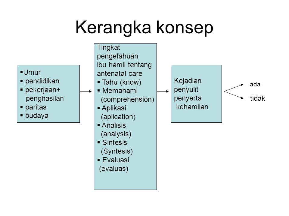 Hipotesis Terdapat hubungan tingkat pengetahuan ibu hamil tentang antenata care dengan kejadian penyulit peyerta kehamilan