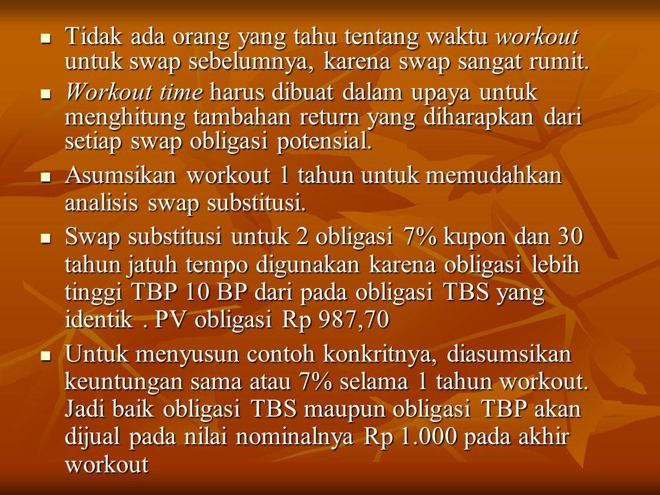 Tidak ada orang yang tahu tentang waktu workout untuk swap sebelumnya, karena swap sangat rumit. Tidak ada orang yang tahu tentang waktu workout untuk