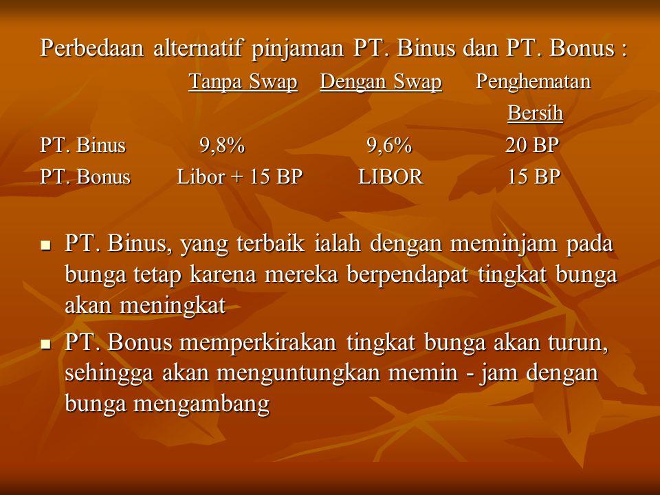 Perbedaan alternatif pinjaman PT. Binus dan PT. Bonus : Tanpa Swap Dengan Swap Penghematan Tanpa Swap Dengan Swap Penghematan Bersih Bersih PT. Binus