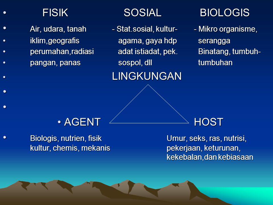 FISIK SOSIAL BIOLOGIS FISIK SOSIAL BIOLOGIS Air, udara, tanah- Stat.sosial, kultur- - Mikro organisme, Air, udara, tanah- Stat.sosial, kultur- - Mikro organisme, iklim,geografis agama, gaya hdp seranggaiklim,geografis agama, gaya hdp serangga perumahan,radiasi adat istiadat, pek.