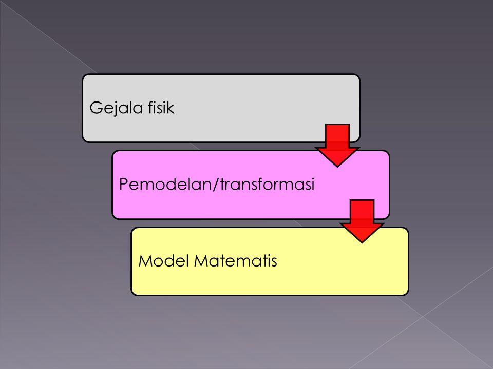 Gejala fisikPemodelan/transformasiModel Matematis