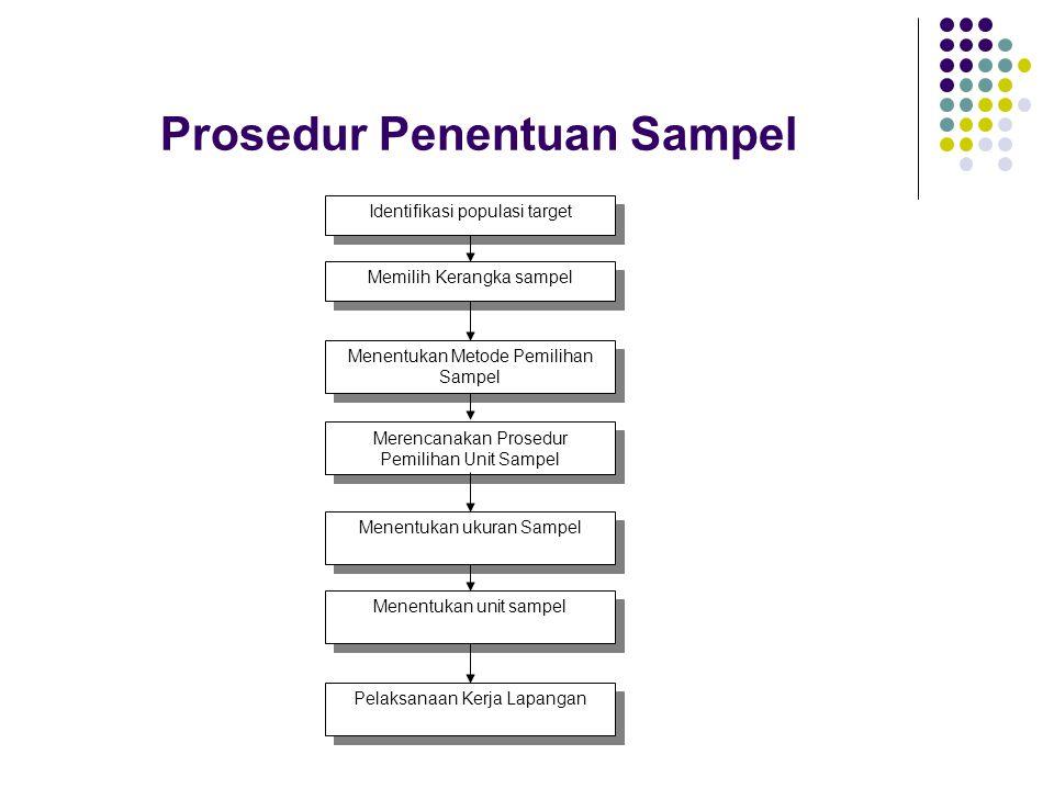 Prosedur Penentuan Sampel Identifikasi populasi target Memilih Kerangka sampel Menentukan Metode Pemilihan Sampel Merencanakan Prosedur Pemilihan Unit