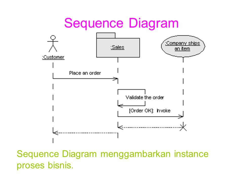 Sequence Diagram Sequence Diagram menggambarkan interaksi antara proses-proses bisnis dan aktor.