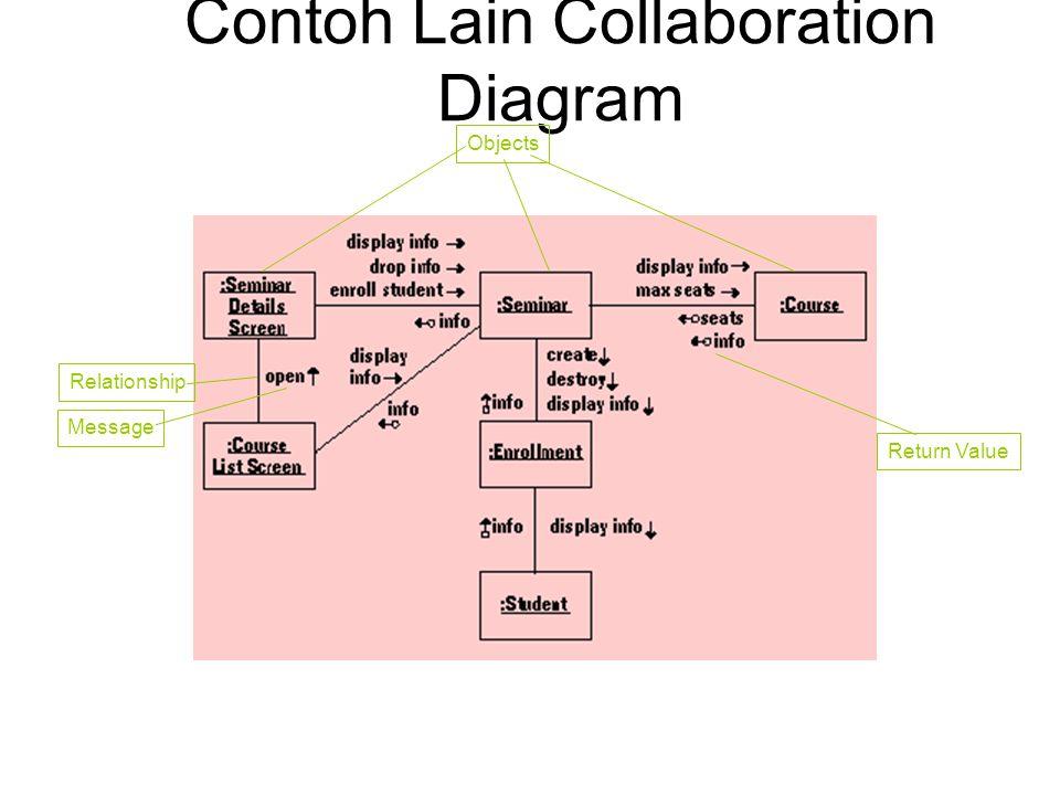 Contoh Lain Collaboration Diagram ObjectsRelationship Message Return Value