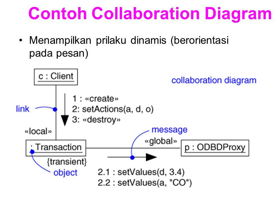 Contoh Collaboration Diagram Menampilkan prilaku dinamis (berorientasi pada pesan)
