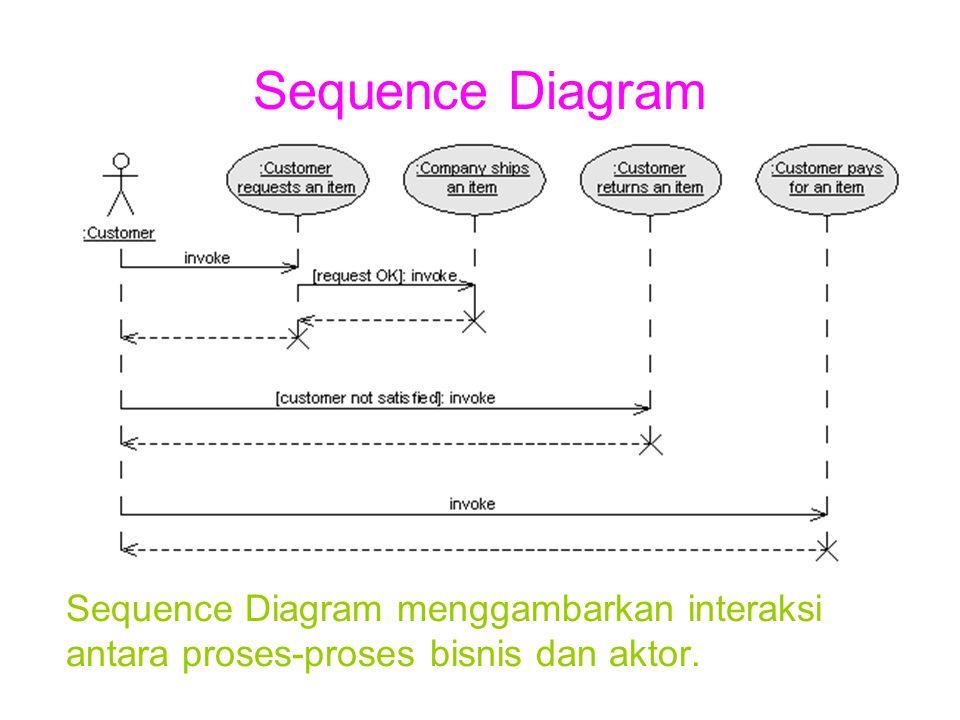 Collaboration Diagram Collaboration Diagram menggambarkan interaksi dan relasi antara proses-proses bisnis dan aktor.