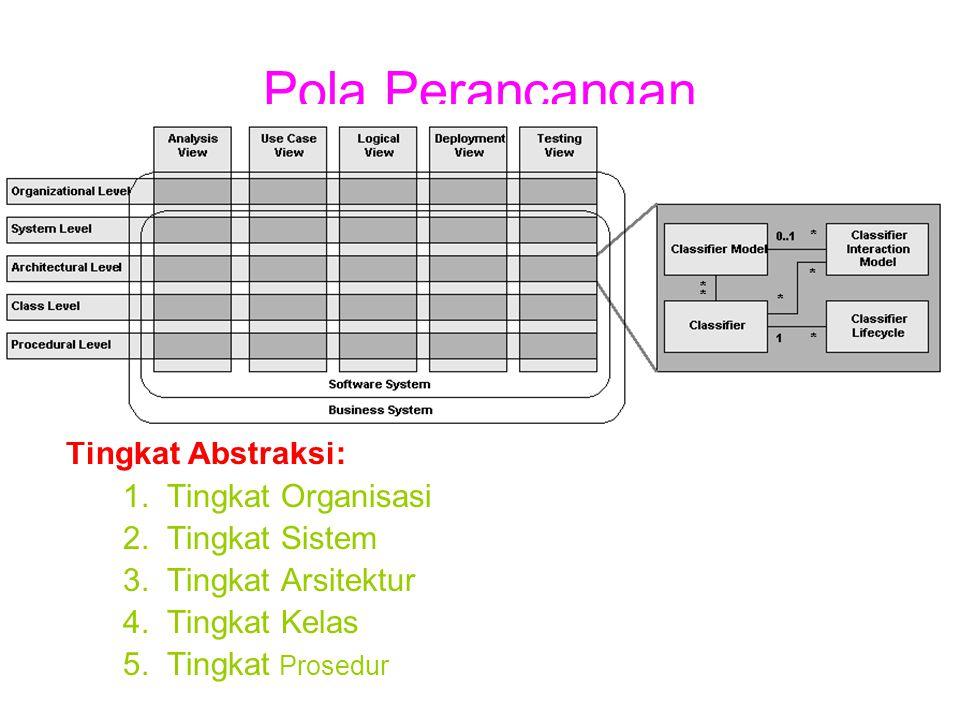 Pola Perancangan Tingkat Abstraksi: 1.Tingkat Organisasi 2.Tingkat Sistem 3.Tingkat Arsitektur 4.Tingkat Kelas 5.Tingkat Prosedur