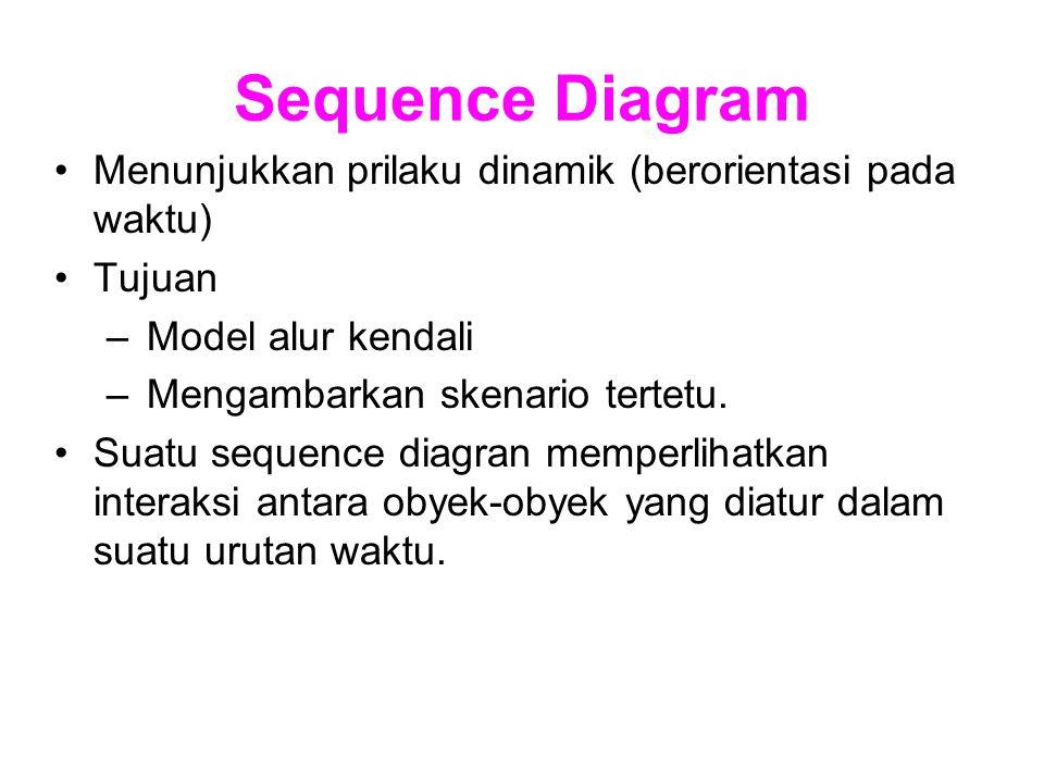 Sequence Diagram Menunjukkan prilaku dinamik (berorientasi pada waktu) Tujuan –Model alur kendali –Mengambarkan skenario tertetu. Suatu sequence diagr