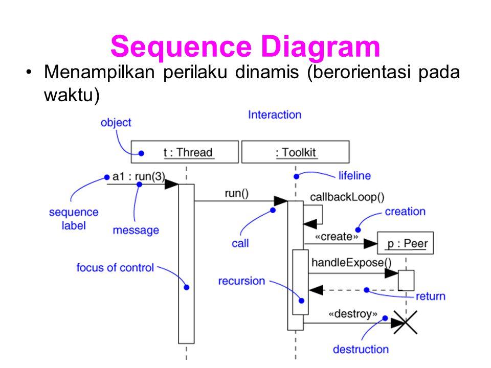 Collaboration Diagram Menampilkan perilaku dinamis (berorientasi pada pesan).