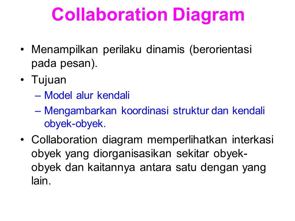 Collaboration Diagram Menampilkan perilaku dinamis (berorientasi pada pesan). Tujuan –Model alur kendali –Mengambarkan koordinasi struktur dan kendali