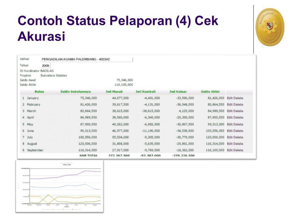 Contoh Status Pelaporan (4) Cek Akurasi
