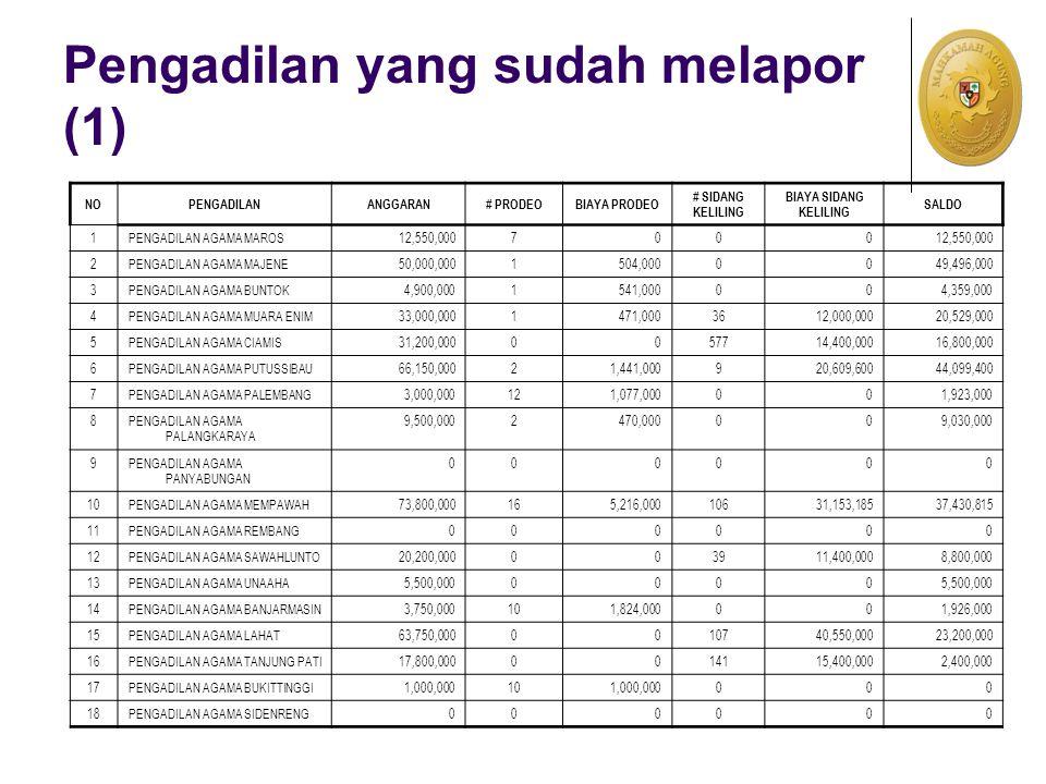 Pengadilan yang sudah melapor (1) NOPENGADILANANGGARAN# PRODEOBIAYA PRODEO # SIDANG KELILING BIAYA SIDANG KELILING SALDO 1PENGADILAN AGAMA MAROS12,550,0007000 2PENGADILAN AGAMA MAJENE50,000,0001504,0000049,496,000 3PENGADILAN AGAMA BUNTOK4,900,0001541,000004,359,000 4PENGADILAN AGAMA MUARA ENIM33,000,0001471,0003612,000,00020,529,000 5PENGADILAN AGAMA CIAMIS31,200,0000057714,400,00016,800,000 6PENGADILAN AGAMA PUTUSSIBAU66,150,00021,441,000920,609,60044,099,400 7PENGADILAN AGAMA PALEMBANG3,000,000121,077,000001,923,000 8PENGADILAN AGAMA PALANGKARAYA 9,500,0002470,000009,030,000 9PENGADILAN AGAMA PANYABUNGAN 000000 10PENGADILAN AGAMA MEMPAWAH73,800,000165,216,00010631,153,18537,430,815 11PENGADILAN AGAMA REMBANG000000 12PENGADILAN AGAMA SAWAHLUNTO20,200,000003911,400,0008,800,000 13PENGADILAN AGAMA UNAAHA5,500,0000000 14PENGADILAN AGAMA BANJARMASIN3,750,000101,824,000001,926,000 15PENGADILAN AGAMA LAHAT63,750,0000010740,550,00023,200,000 16PENGADILAN AGAMA TANJUNG PATI17,800,0000014115,400,0002,400,000 17PENGADILAN AGAMA BUKITTINGGI1,000,000101,000,000000 18PENGADILAN AGAMA SIDENRENG000000