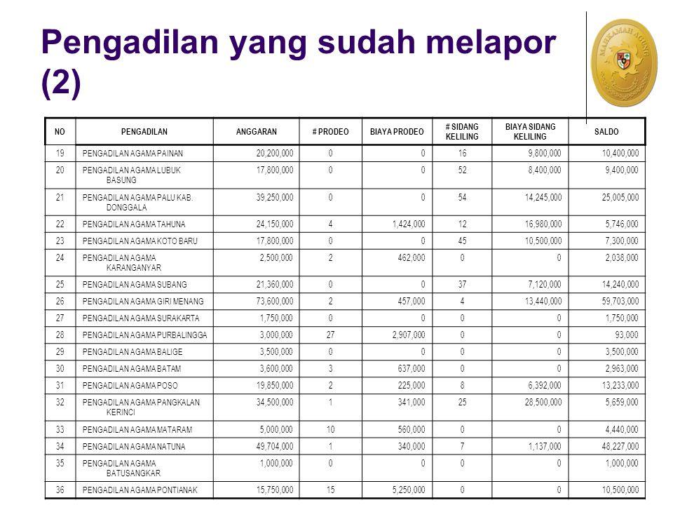 Pengadilan yang sudah melapor (2) NOPENGADILANANGGARAN# PRODEOBIAYA PRODEO # SIDANG KELILING BIAYA SIDANG KELILING SALDO 19PENGADILAN AGAMA PAINAN20,200,00000169,800,00010,400,000 20PENGADILAN AGAMA LUBUK BASUNG 17,800,00000528,400,0009,400,000 21PENGADILAN AGAMA PALU KAB.
