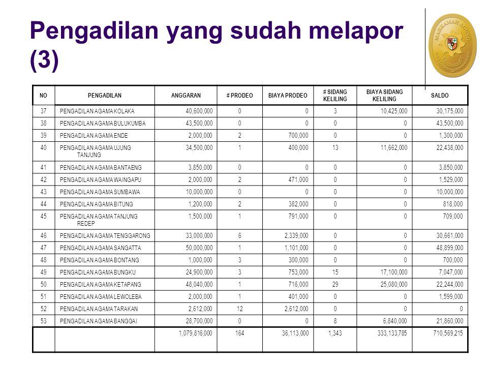 Pengadilan yang sudah melapor (3) NOPENGADILANANGGARAN# PRODEOBIAYA PRODEO # SIDANG KELILING BIAYA SIDANG KELILING SALDO 37PENGADILAN AGAMA KOLAKA40,600,00000310,425,00030,175,000 38PENGADILAN AGAMA BULUKUMBA43,500,0000000 39PENGADILAN AGAMA ENDE2,000,0002700,000001,300,000 40PENGADILAN AGAMA UJUNG TANJUNG 34,500,0001400,0001311,662,00022,438,000 41PENGADILAN AGAMA BANTAENG3,850,0000000 42PENGADILAN AGAMA WAINGAPU2,000,0002471,000001,529,000 43PENGADILAN AGAMA SUMBAWA10,000,0000000 44PENGADILAN AGAMA BITUNG1,200,0002382,00000818,000 45PENGADILAN AGAMA TANJUNG REDEP 1,500,0001791,00000709,000 46PENGADILAN AGAMA TENGGARONG33,000,00062,339,0000030,661,000 47PENGADILAN AGAMA SANGATTA50,000,00011,101,0000048,899,000 48PENGADILAN AGAMA BONTANG1,000,0003300,00000700,000 49PENGADILAN AGAMA BUNGKU24,900,0003753,0001517,100,0007,047,000 50PENGADILAN AGAMA KETAPANG48,040,0001716,0002925,080,00022,244,000 51PENGADILAN AGAMA LEWOLEBA2,000,0001401,000001,599,000 52PENGADILAN AGAMA TARAKAN2,612,000122,612,000000 53PENGADILAN AGAMA BANGGAI28,700,0000086,840,00021,860,000 1,079,816,00016436,113,0001,343333,133,785710,569,215